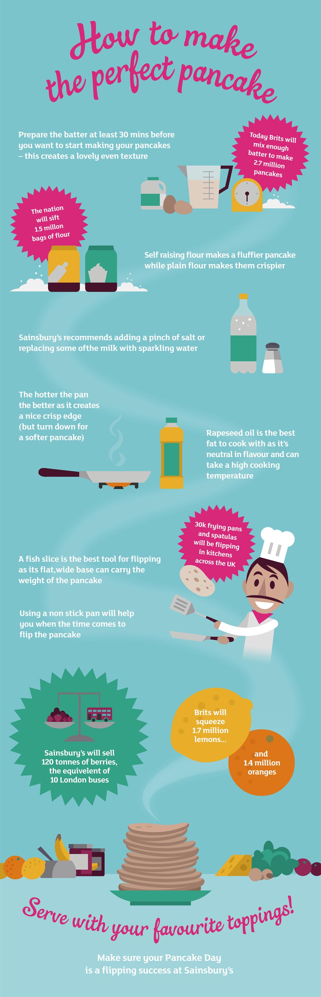 Pancake Day Tips from Sainsbury