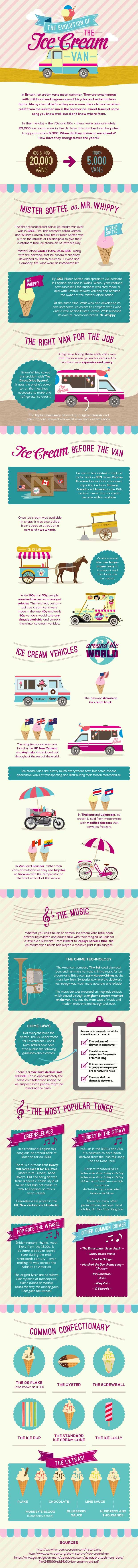 Ice Cream Van History - Fab Food 4 All